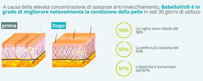 Come usare la crema alla bava di lumaca BaBellaVit?